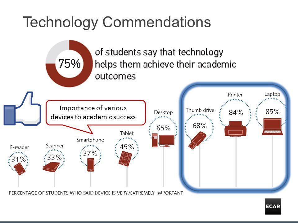 Technology Commendations Importance of various devices to academic success