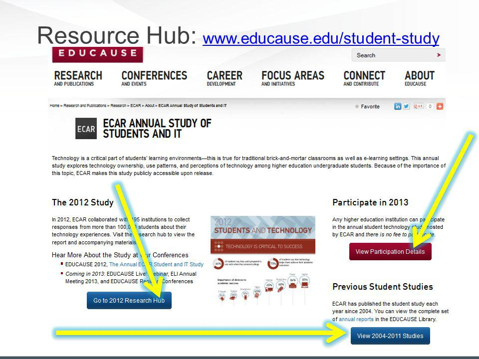 Resource Hub: www.educause.edu/student-study www.educause.edu/student-study