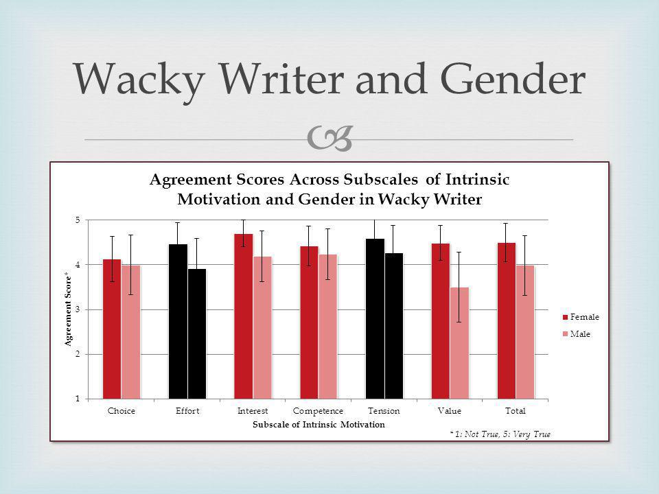 Wacky Writer and Gender