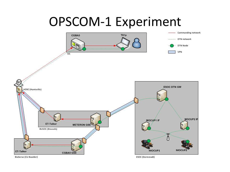 OPSCOM-1 Experiment