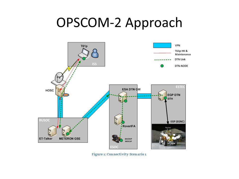 OPSCOM-2 Approach