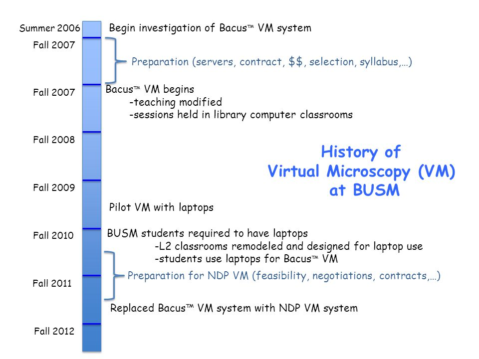 History of Virtual Microscopy (VM) at BUSM Fall 2007 Fall 2008 Fall 2009 Fall 2010 Fall 2011 Fall 2012 Summer 2006 Begin investigation of Bacus VM sys