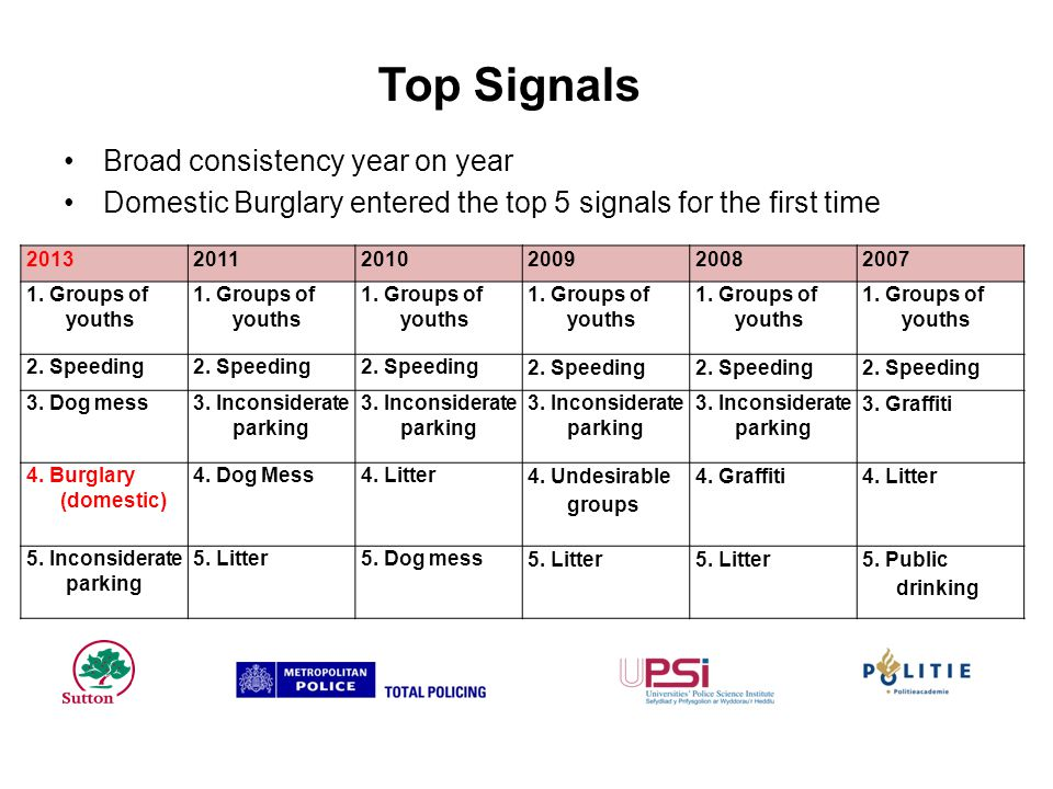 Top Signals Broad consistency year on year Domestic Burglary entered the top 5 signals for the first time 201320112010200920082007 1.