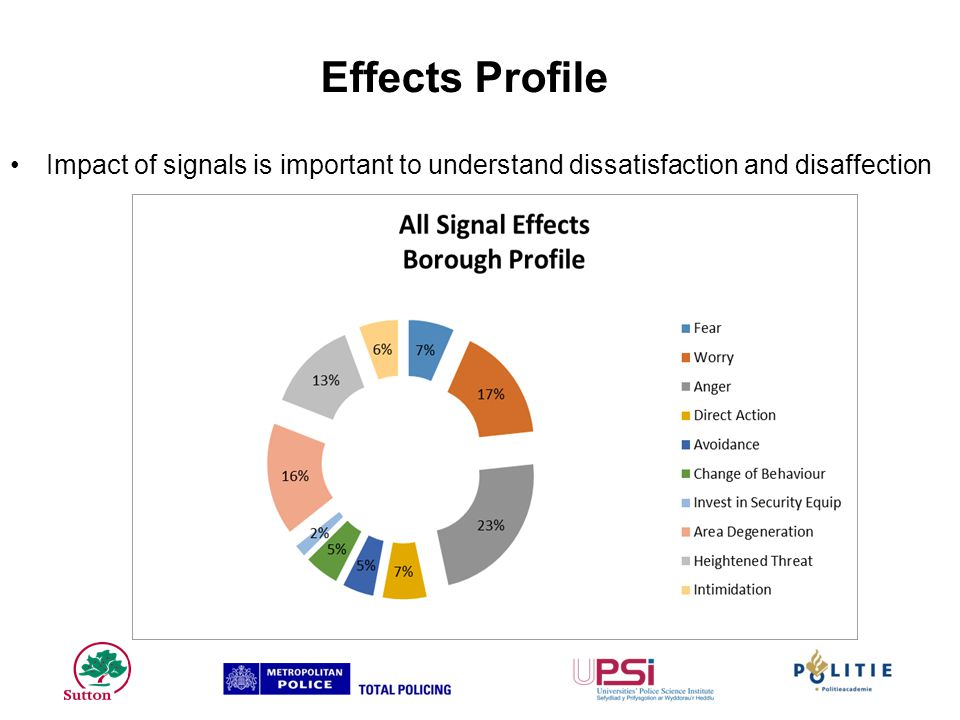 Effects Profile Impact of signals is important to understand dissatisfaction and disaffection