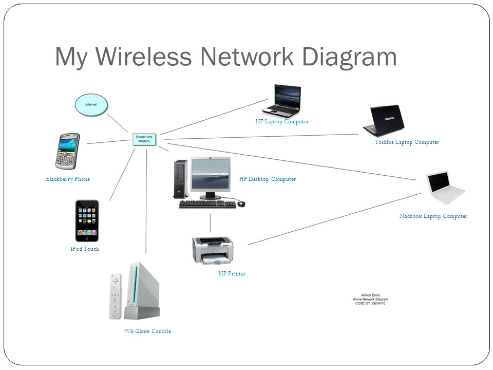My Wireless Network Diagram HP Laptop Computer Toshiba Laptop Computer Macbook Laptop Computer HP Desktop Computer HP Printer Wii Game Console iPod To