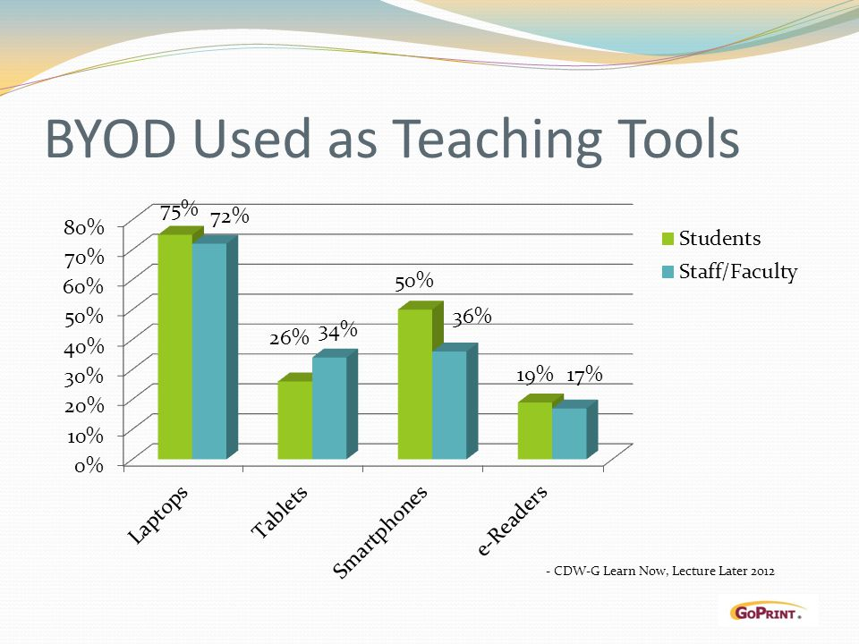 BYOD Used as Teaching Tools
