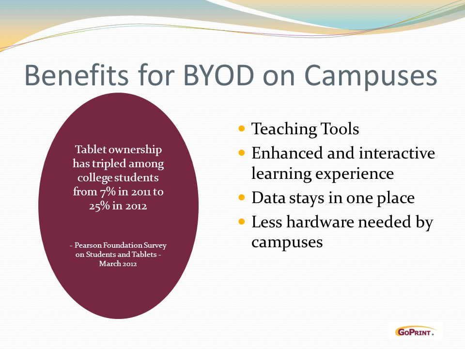 Benefits for BYOD on Campuses Teaching Tools Enhanced and interactive learning experience Data stays in one place Less hardware needed by campuses Tablet ownership has tripled among college students from 7% in 2011 to 25% in 2012 - Pearson Foundation Survey on Students and Tablets - March 2012