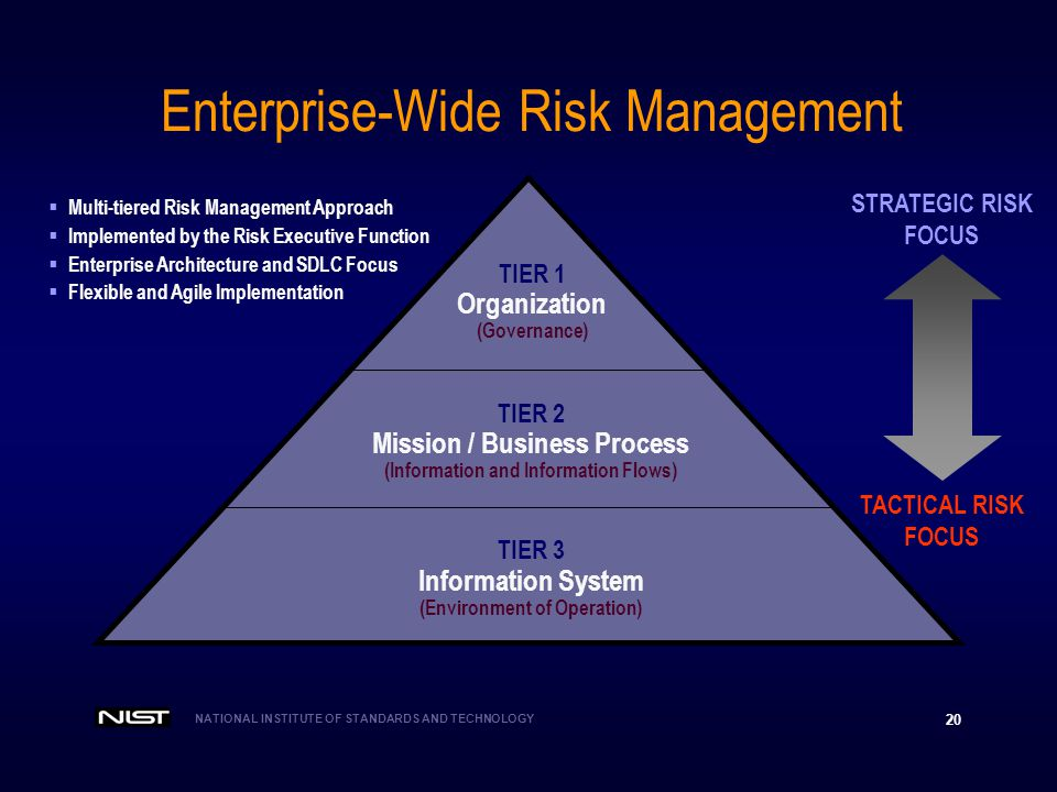 NATIONAL INSTITUTE OF STANDARDS AND TECHNOLOGY 20 Enterprise-Wide Risk Management TIER 3 Information System (Environment of Operation) TIER 2 Mission