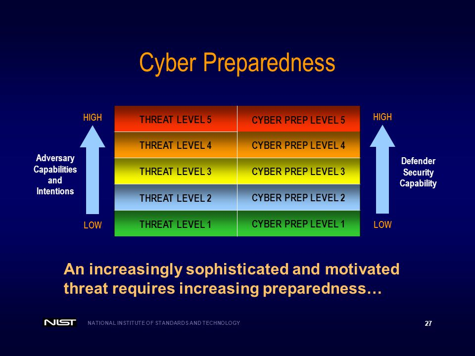 NATIONAL INSTITUTE OF STANDARDS AND TECHNOLOGY 27 Cyber Preparedness THREAT LEVEL 5 CYBER PREP LEVEL 5 THREAT LEVEL 4CYBER PREP LEVEL 4 THREAT LEVEL 3