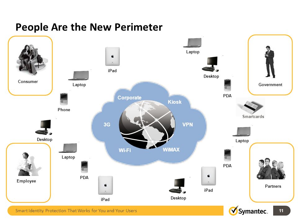 Networks Wi-Fi WiMAX 3G VPN Corporate Kiosk People Are the New Perimeter Smart Identity Protection That Works for You and Your Users Laptop PDA iPad Desktop Laptop Phone iPad PDA Laptop Desktop Smartcards Consumer Government Partners Employee 11