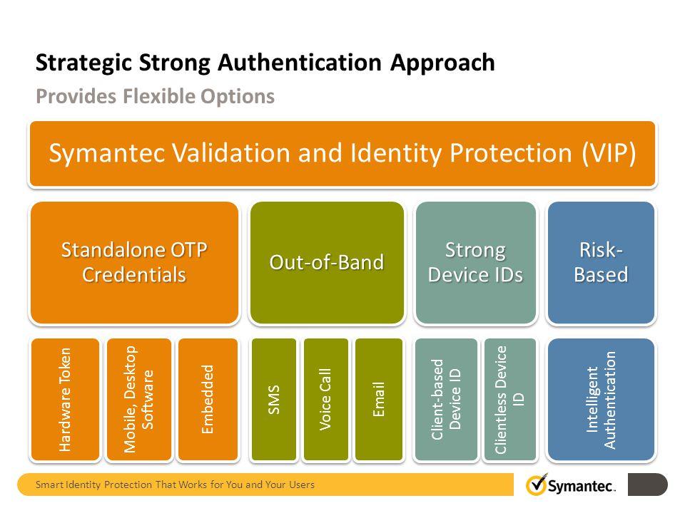 Strategic Strong Authentication Approach Symantec Validation and Identity Protection (VIP) Standalone OTP Credentials Hardware Token Mobile, Desktop Software Embedded Out-of-Band SMS Voice Call Email Strong Device IDs Client-based Device ID Clientless Device ID Risk- Based Intelligent Authentication Provides Flexible Options Smart Identity Protection That Works for You and Your Users