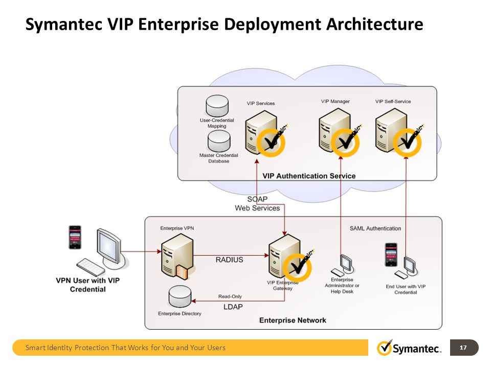 Symantec VIP Enterprise Deployment Architecture Smart Identity Protection That Works for You and Your Users 17