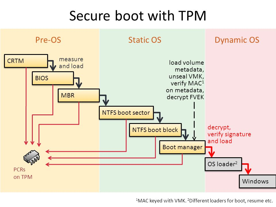 Secure boot with TPM CRTM Boot manager NTFS boot block NTFS boot sector MBR BIOS measure and load Static OSDynamic OSPre-OS PCRs on TPM decrypt, verif