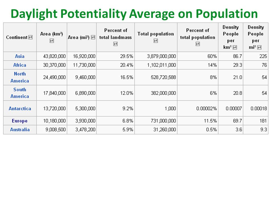 Daylight Potentiality Average on Population