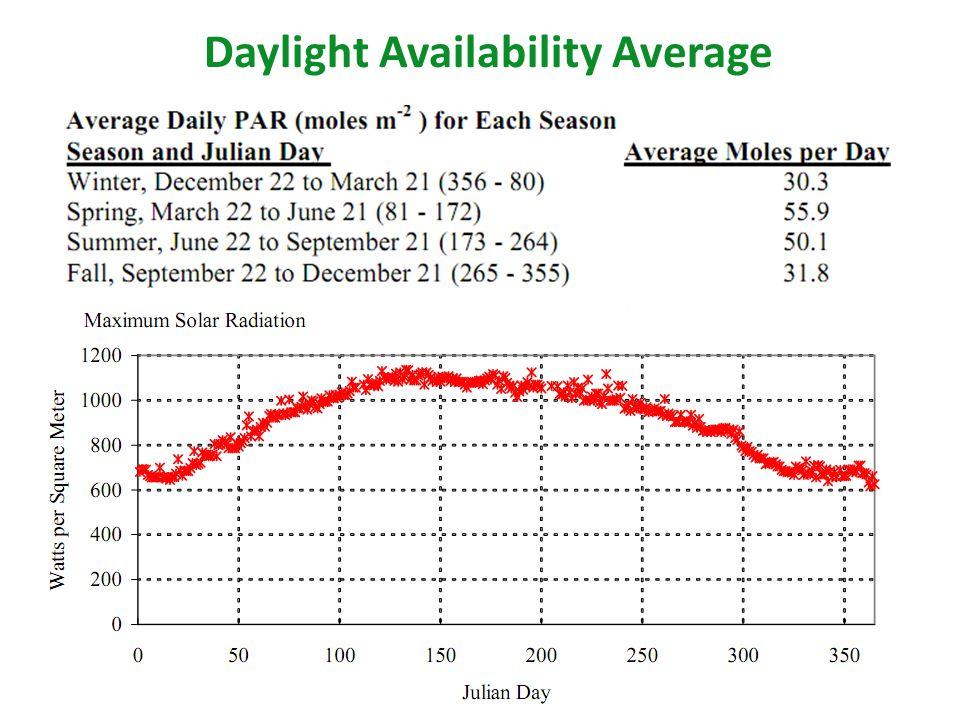 Daylight Availability Average