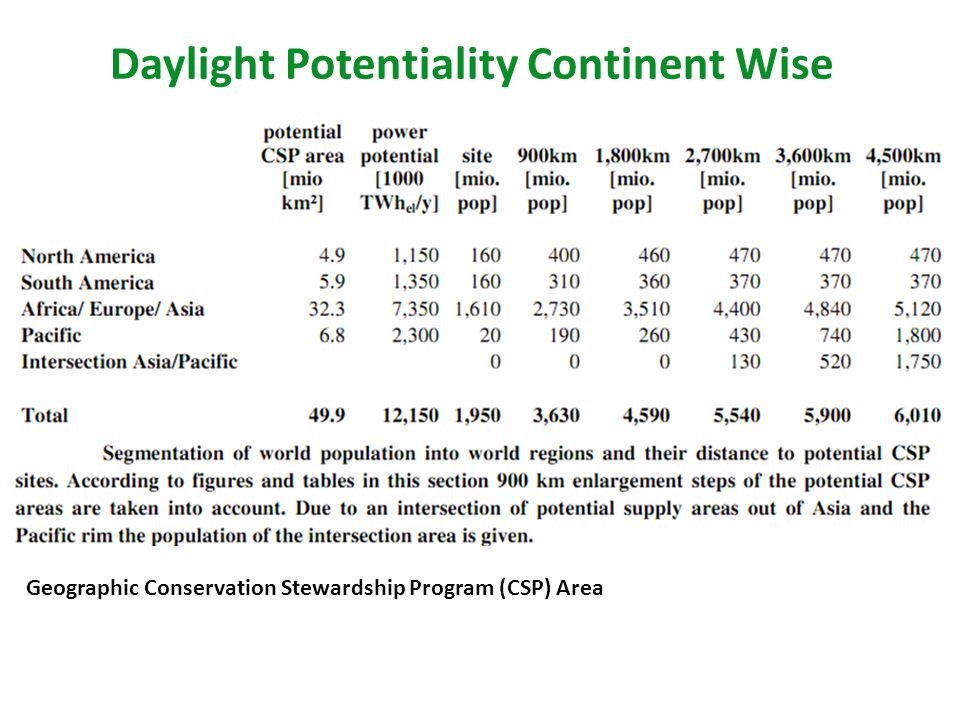 Daylight Potentiality Continent Wise Geographic Conservation Stewardship Program (CSP) Area