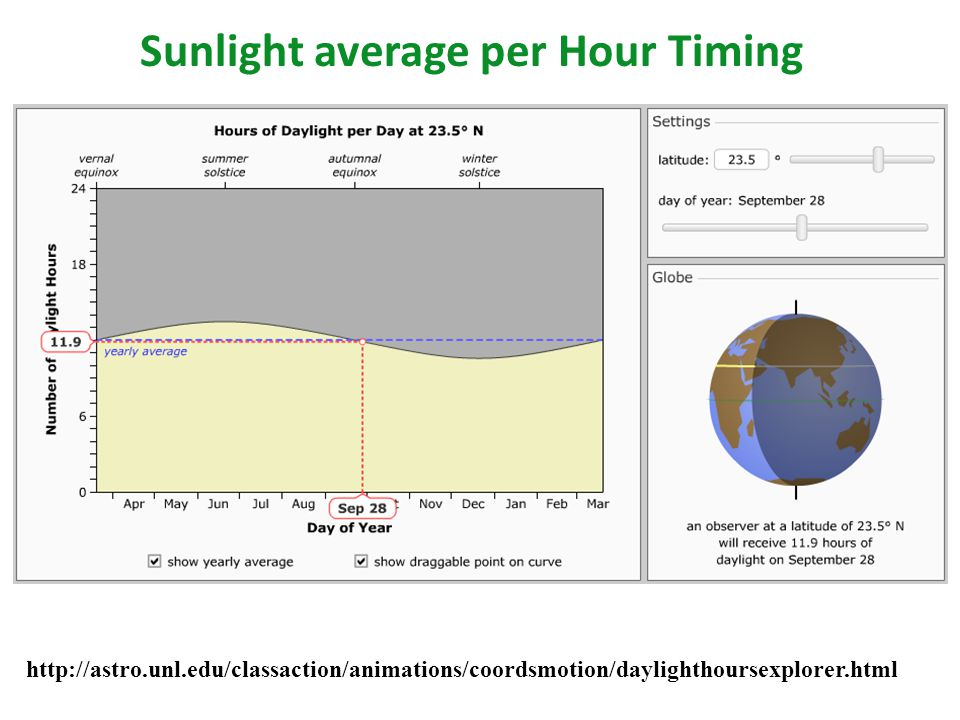 Sunlight average per Hour Timing http://astro.unl.edu/classaction/animations/coordsmotion/daylighthoursexplorer.html