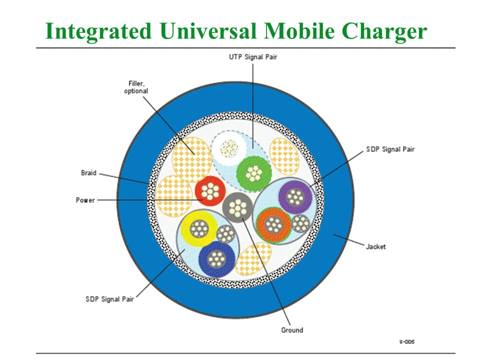 Integrated Universal Mobile Charger
