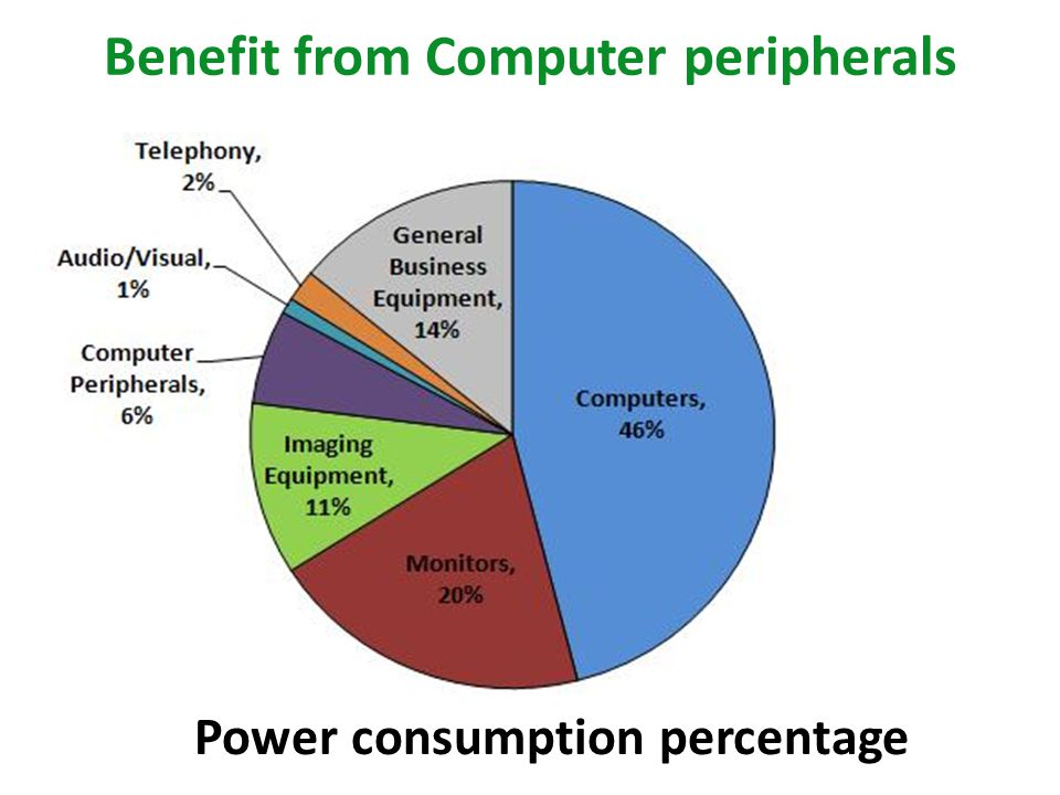 Benefit from Computer peripherals Power consumption percentage