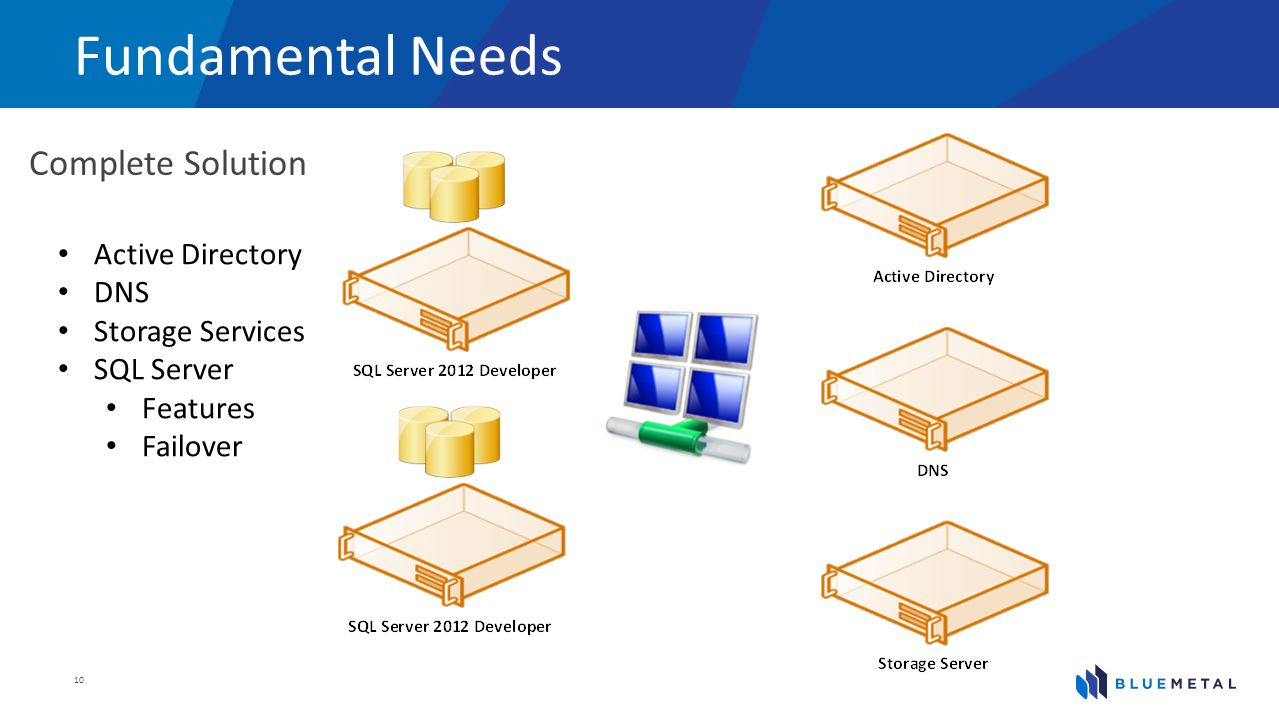 Fundamental Needs Complete Solution 10 Active Directory DNS Storage Services SQL Server Features Failover