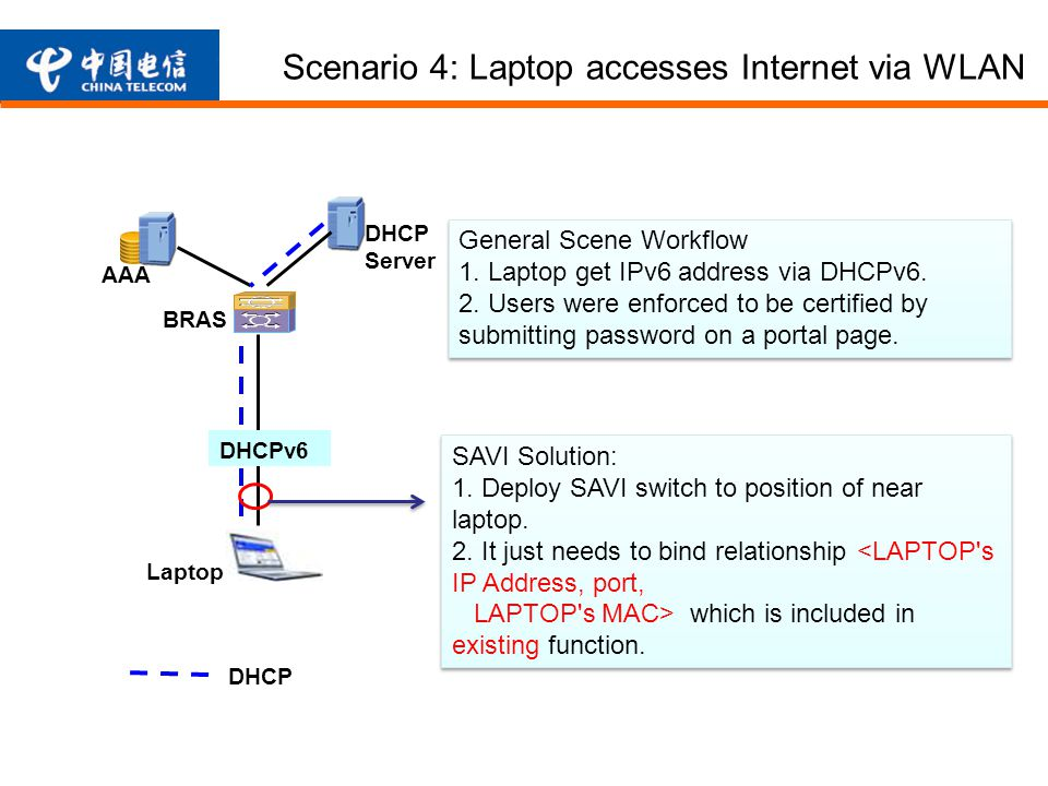 BRAS DHCP DHCPv6 AAA Laptop DHCP Server Scenario 4: Laptop accesses Internet via WLAN General Scene Workflow 1.