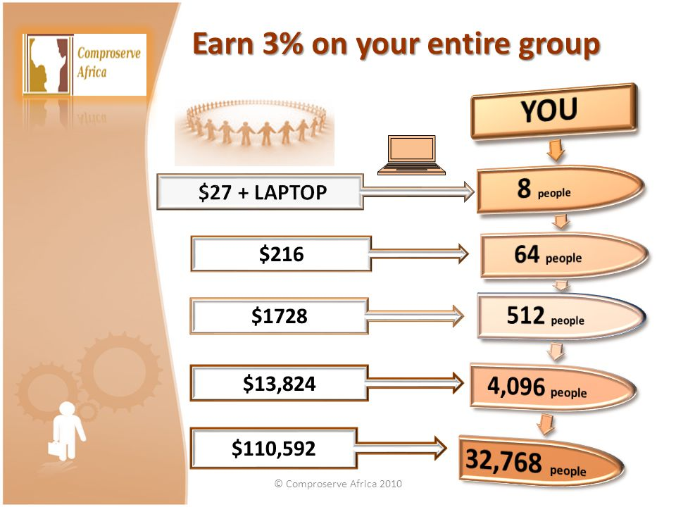 Earn 3% on your entire group $216 $1728 $13,824 $110,592 © Comproserve Africa 2010