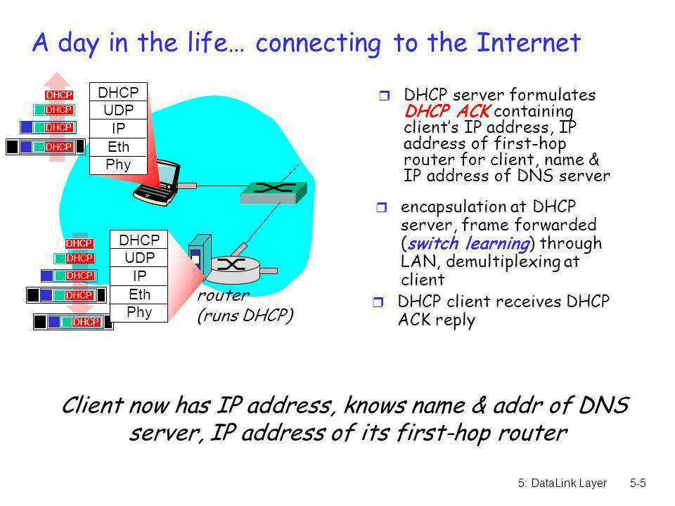 5: DataLink Layer5-5 A day in the life… connecting to the Internet r DHCP server formulates DHCP ACK containing clients IP address, IP address of firs