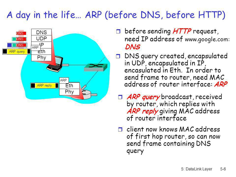 5: DataLink Layer5-6 A day in the life… ARP (before DNS, before HTTP) r before sending HTTP request, need IP address of www.google.com: DNS DNS UDP IP