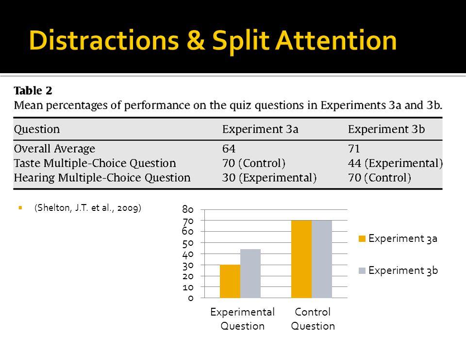 (Shelton, J.T. et al., 2009) Experimental Question Control Question