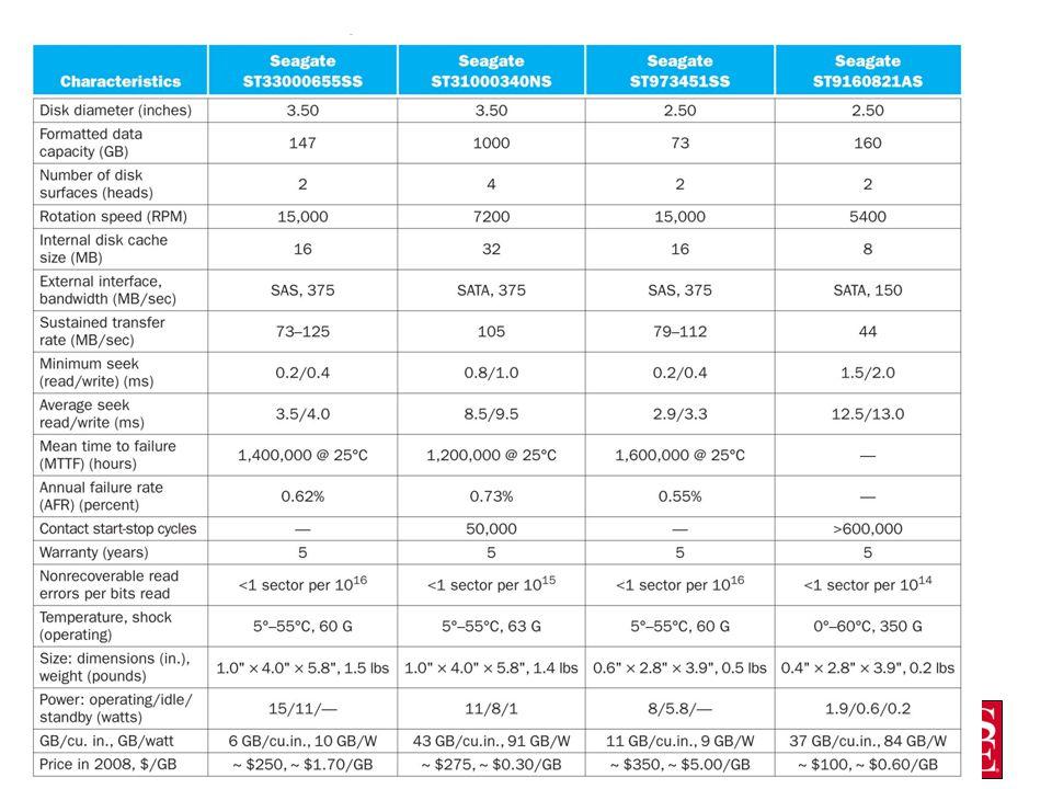 Drive data sheets CS2710 Computer Organization9