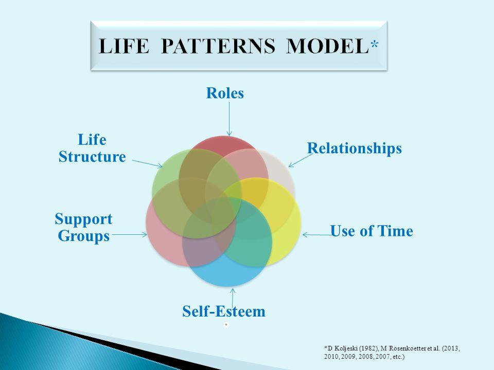 Roles Relationships Use of Time Self-Esteem Support Groups Life Structure *D Koljeski (1982), M Rosenkoetter et al. (2013, 2010, 2009, 2008, 2007, etc