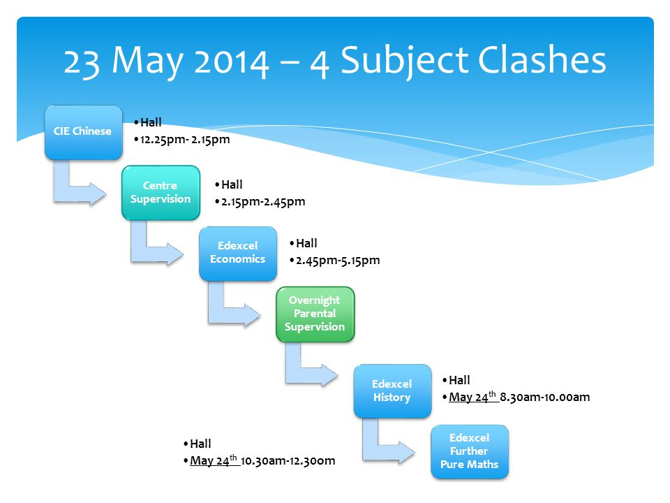 23 May 2014 – 4 Subject Clashes CIE Chinese Hall 12.25pm- 2.15pm Centre Supervision Hall 2.15pm-2.45pm Edexcel Economics Hall 2.45pm-5.15pm Overnight