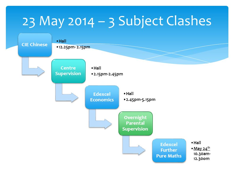 23 May 2014 – 3 Subject Clashes CIE Chinese Hall 12.25pm- 2.15pm Centre Supervision Hall 2.15pm-2.45pm Edexcel Economics Hall 2.45pm-5.15pm Overnight