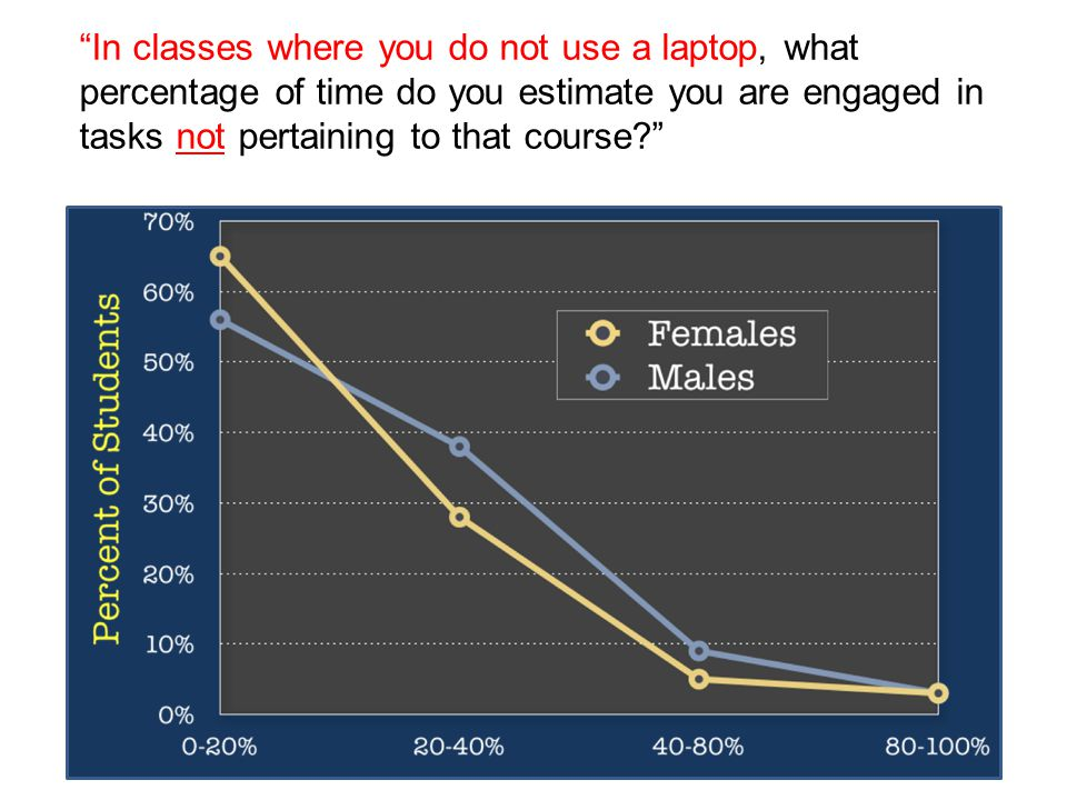 In classes where you do not use a laptop, what percentage of time do you estimate you are engaged in tasks not pertaining to that course