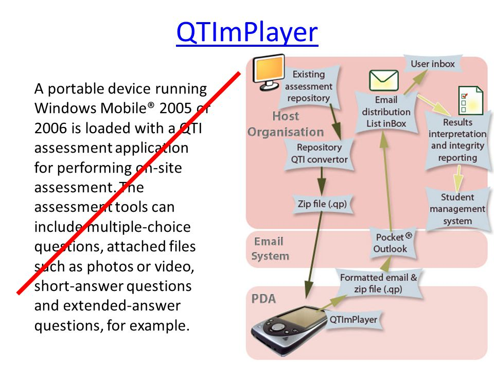 QTImPlayer A portable device running Windows Mobile® 2005 or 2006 is loaded with a QTI assessment application for performing on-site assessment.