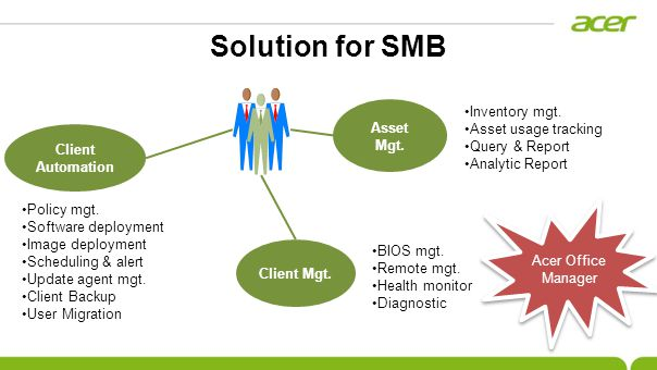 Solution for SMB Asset Mgt. Inventory mgt. Asset usage tracking Query & Report Analytic Report Client Automation Policy mgt. Software deployment Image