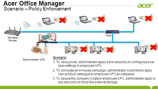 Scenario 1. To save power, administrator apply a pre-set policy to configure power plan settings in employees PC Wireless Router Hub Administrators PC