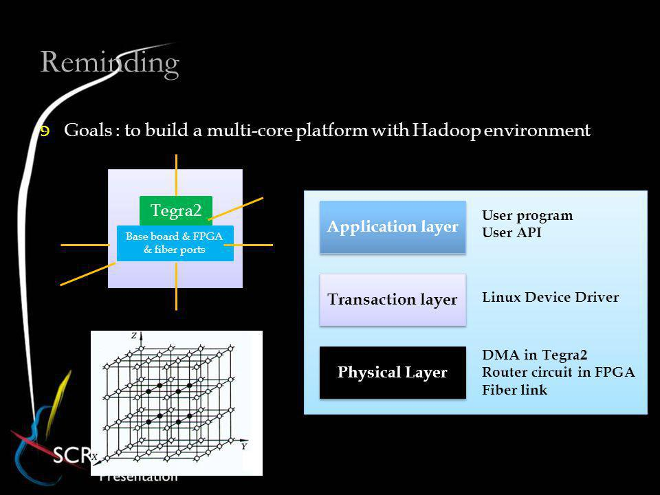 Reminding Goals : to build a multi-core platform with Hadoop environment Base board & FPGA & fiber ports Tegra2 Application layer Transaction layer Physical Layer Linux Device Driver DMA in Tegra2 Router circuit in FPGA Fiber link User program User API