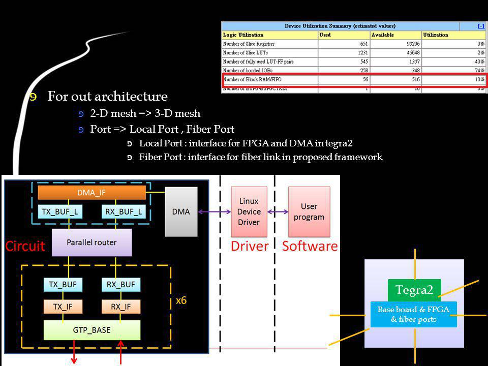 For out architecture 2-D mesh => 3-D mesh Port => Local Port, Fiber Port Local Port : interface for FPGA and DMA in tegra2 Fiber Port : interface for fiber link in proposed framework Base board & FPGA & fiber ports Tegra2