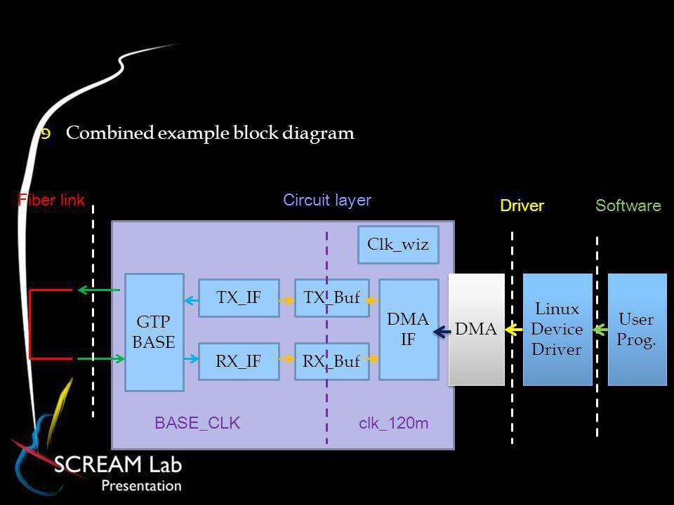 Combined example block diagram DMA TX_Buf RX_Buf TX_IF RX_IF GTP BASE Fiber link Linux Device Driver User Prog.
