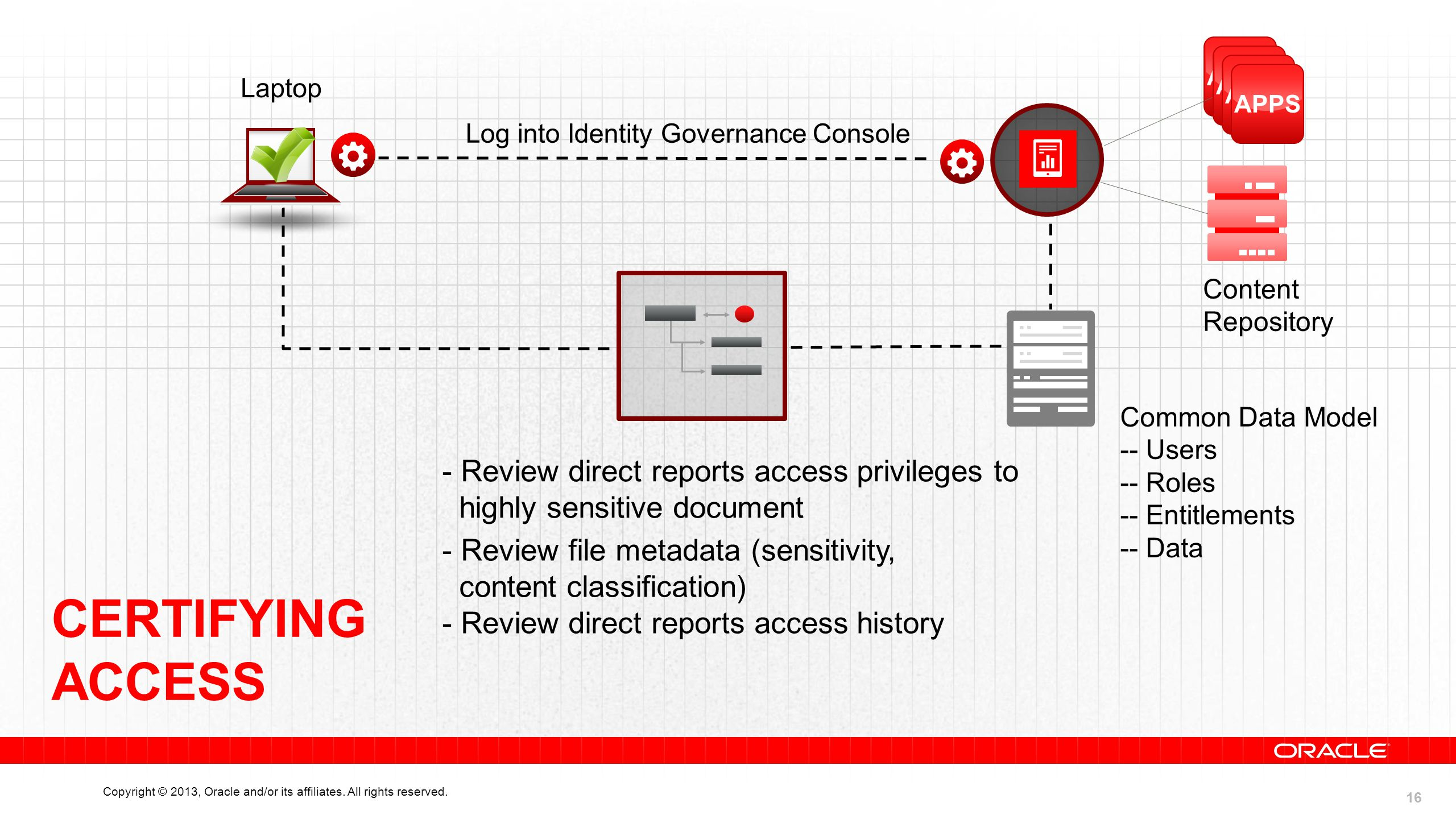 16 Copyright © 2013, Oracle and/or its affiliates. All rights reserved. Laptop Log into Identity Governance Console APPS Content Repository APPS Commo