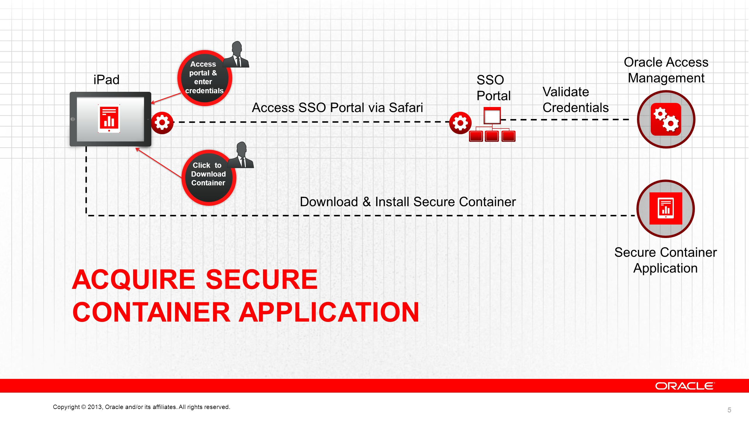 5 Copyright © 2013, Oracle and/or its affiliates. All rights reserved. Access SSO Portal via Safari iPad SSO Portal Access portal & enter credentials
