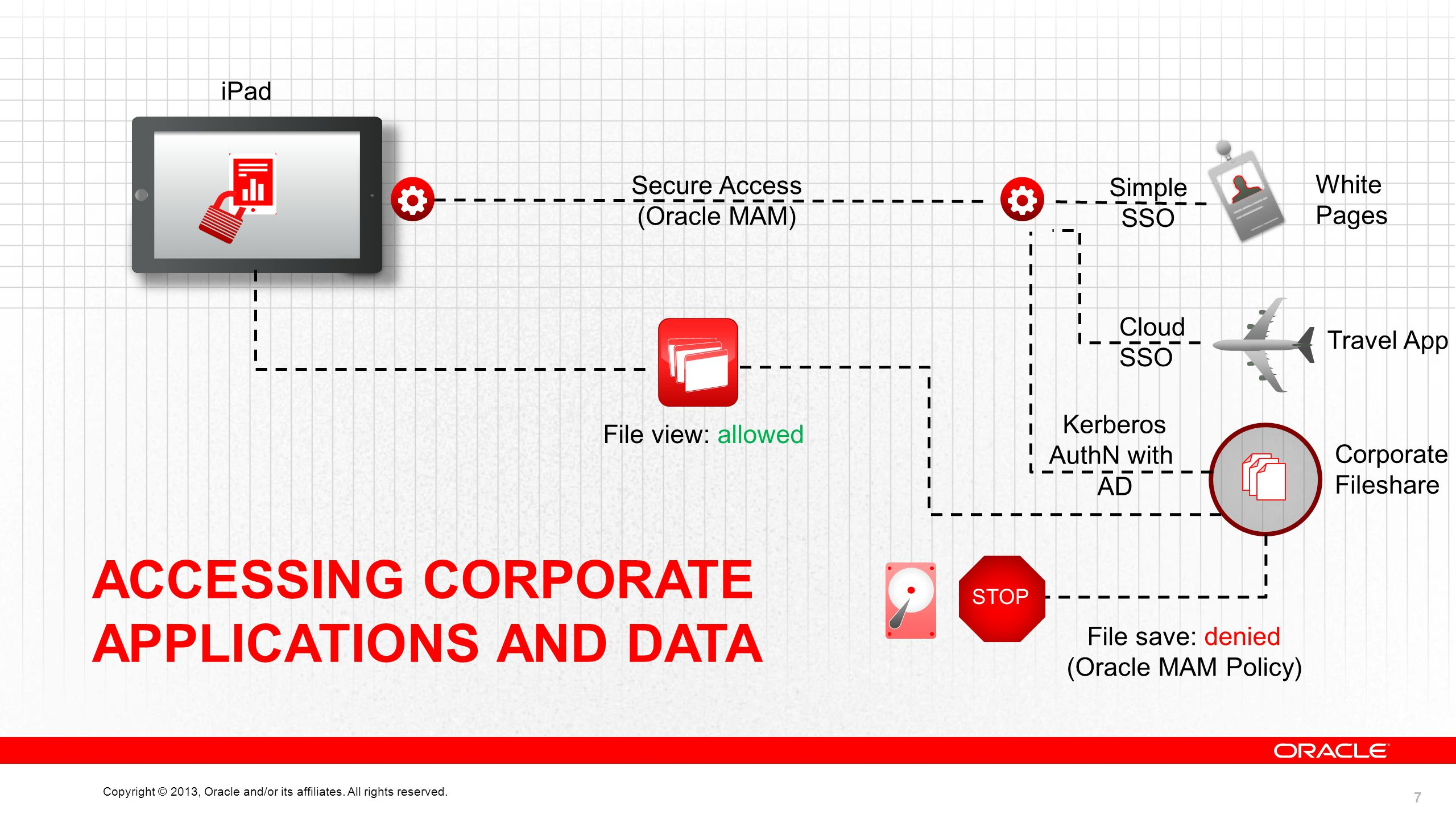 7 Copyright © 2013, Oracle and/or its affiliates. All rights reserved. ACCESSING CORPORATE APPLICATIONS AND DATA Secure Access (Oracle MAM) Corporate