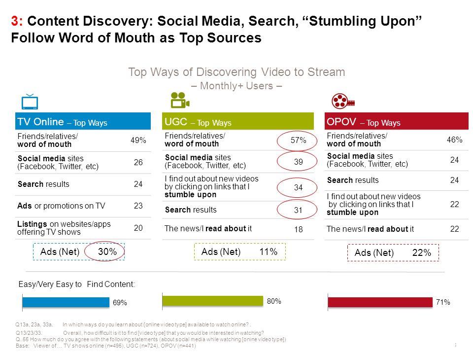 © GfK 2013 | IAB Original Online Video Report | April 20135 TV Online – Top Ways Friends/relatives/ word of mouth 49% Social media sites (Facebook, Tw