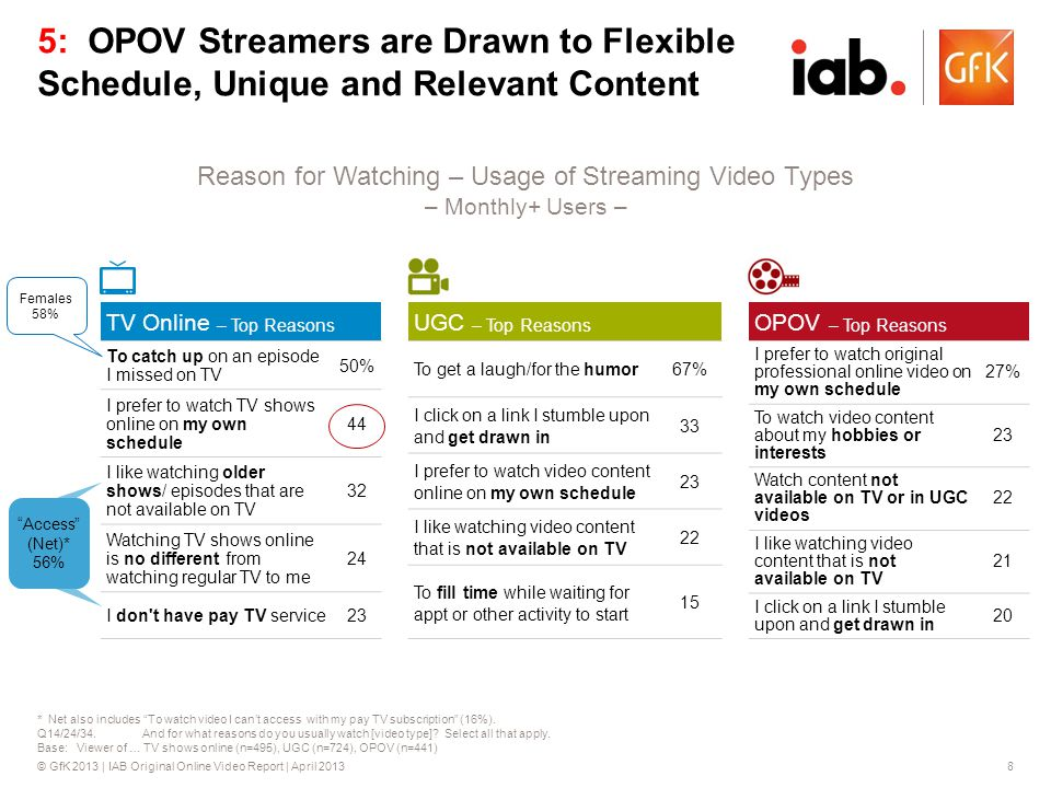 © GfK 2013 | IAB Original Online Video Report | April 20138 Access (Net)* 56% * Net also includes To watch video I cant access with my pay TV subscription (16%).