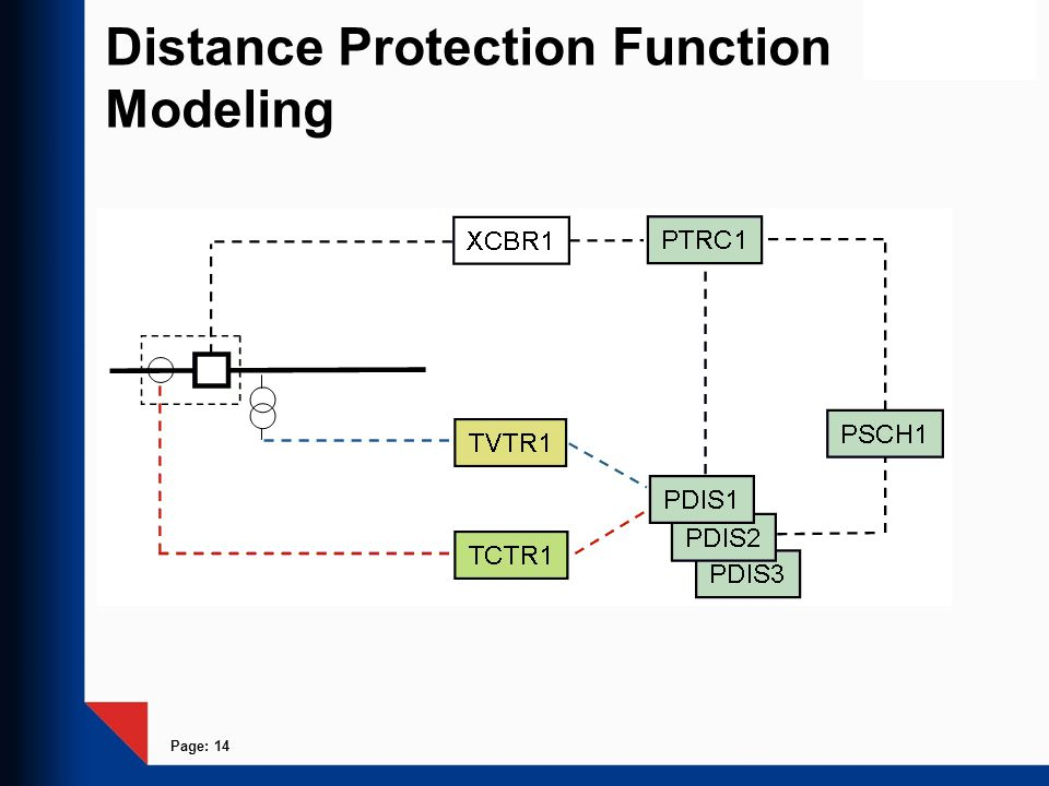Page: 14 Distance Protection Function Modeling