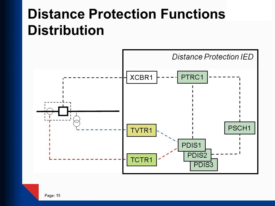 Page: 15 Distance Protection Functions Distribution Distance Protection IED