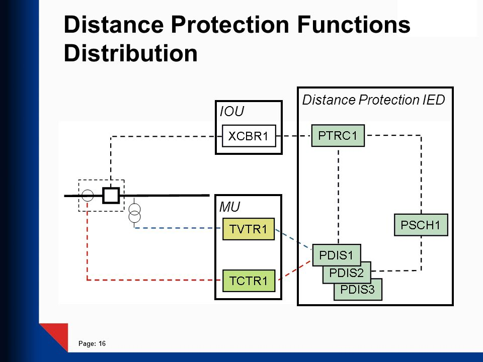 Page: 16 Distance Protection Functions Distribution Distance Protection IED IOU MU
