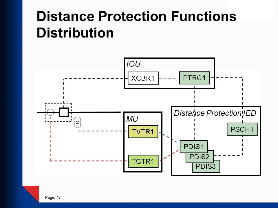 Page: 17 Distance Protection Functions Distribution Distance Protection IED IOU MU