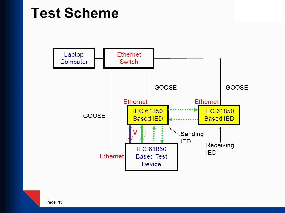 Page: 19 Test Scheme IEC 61850 Based IED V I Ethernet Ethernet Switch Laptop Computer Ethernet GOOSE IEC 61850 Based Test Device IEC 61850 Based IED E